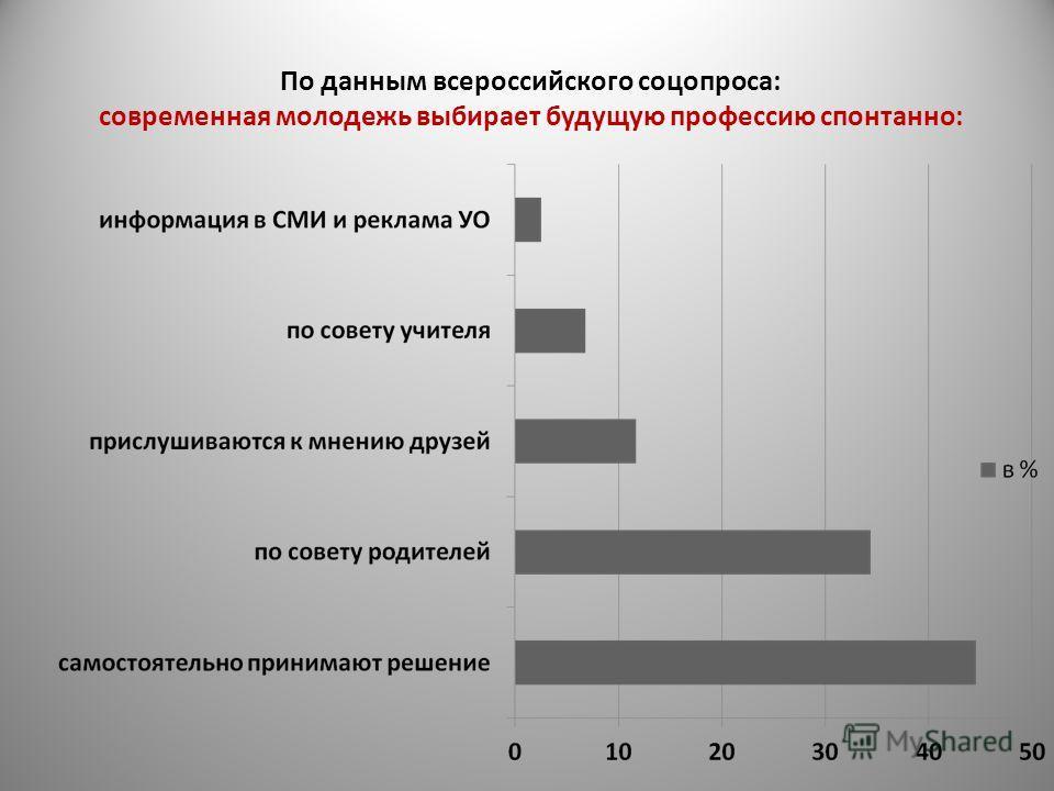 По данным всероссийского соцопроса: современная молодежь выбирает будущую профессию спонтанно: