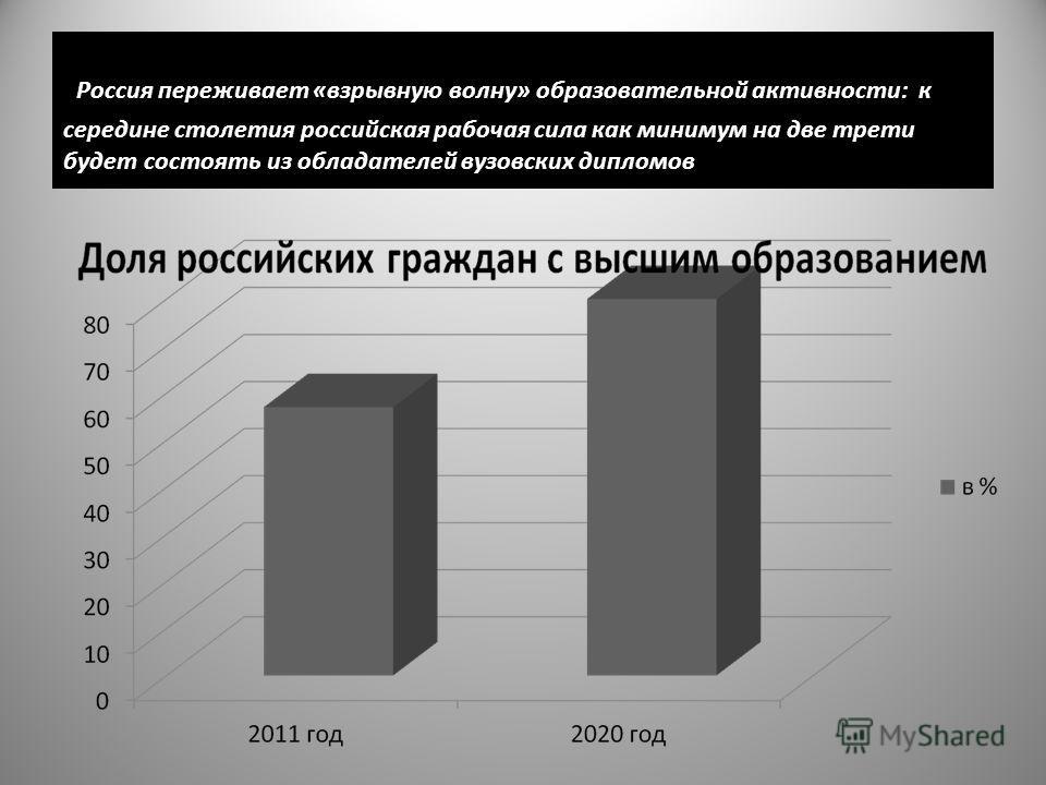 Россия переживает «взрывную волну» образовательной активности: к середине столетия российская рабочая сила как минимум на две трети будет состоять из обладателей вузовских дипломов