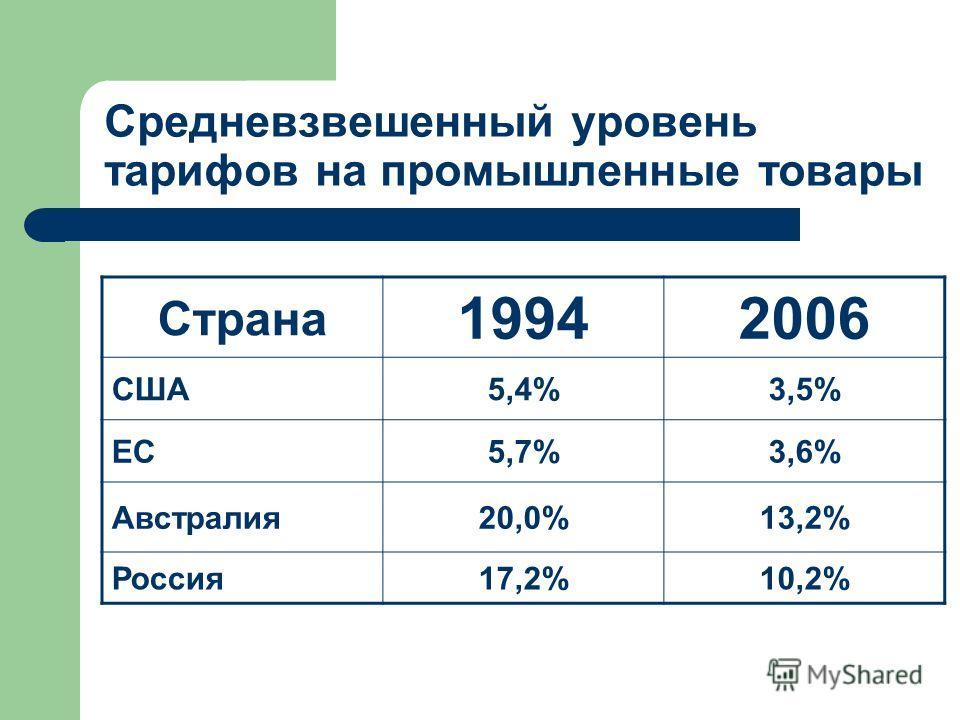 Средневзвешенный уровень тарифов на промышленные товары Страна 19942006 США5,4%3,5% ЕС5,7%3,6% Австралия20,0%13,2% Россия17,2%10,2%
