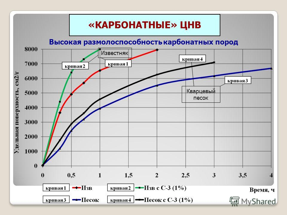 «КАРБОНАТНЫЕ» ЦНВ Высокая размолоспособность карбонатных пород Известняк Кварцевый песок