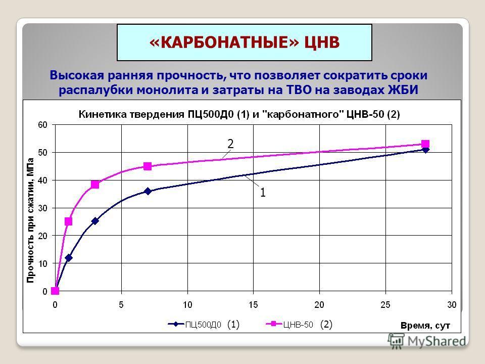 «КАРБОНАТНЫЕ» ЦНВ Высокая ранняя прочность, что позволяет сократить сроки распалубки монолита и затраты на ТВО на заводах ЖБИ 1 2 (1)(2)
