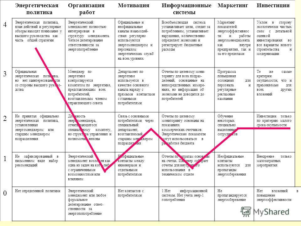 5 Энергетическая политика Организация работ МотивацияИнформационные системы МаркетингИнвестиции 4 Энергетическая политика, план действий и регулярные обзоры находят понимание у высшего руководства как часть общей стратегии Энергетический менеджмент п