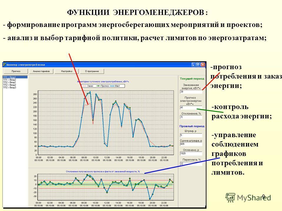 9 ФУНКЦИИ ЭНЕРГОМЕНЕДЖЕРОВ ФУНКЦИИ ЭНЕРГОМЕНЕДЖЕРОВ : - анализ и выбор тарифной политики, расчет лимитов по энергозатратам; -прогноз потребления и заказ энергии; -контроль расхода энергии; -управление соблюдением графиков потребления и лимитов. - фор