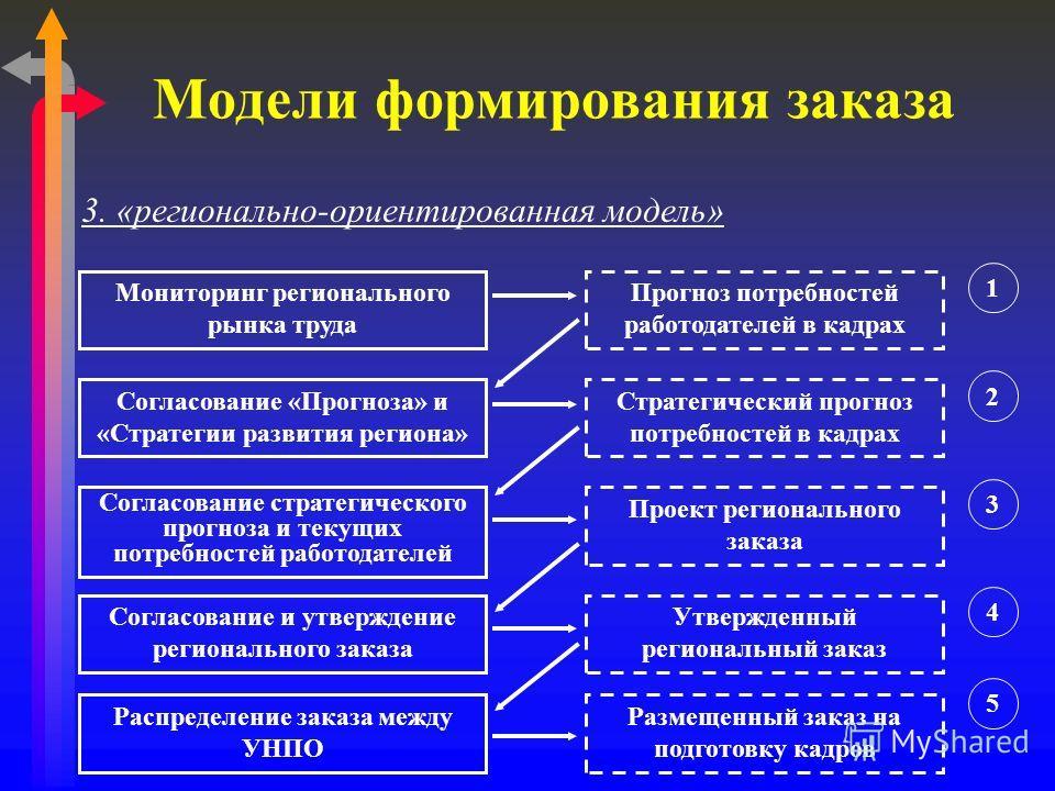Модели формирования заказа Мониторинг регионального рынка труда Согласование «Прогноза» и «Стратегии развития региона» Прогноз потребностей работодателей в кадрах Стратегический прогноз потребностей в кадрах Проект регионального заказа Утвержденный р