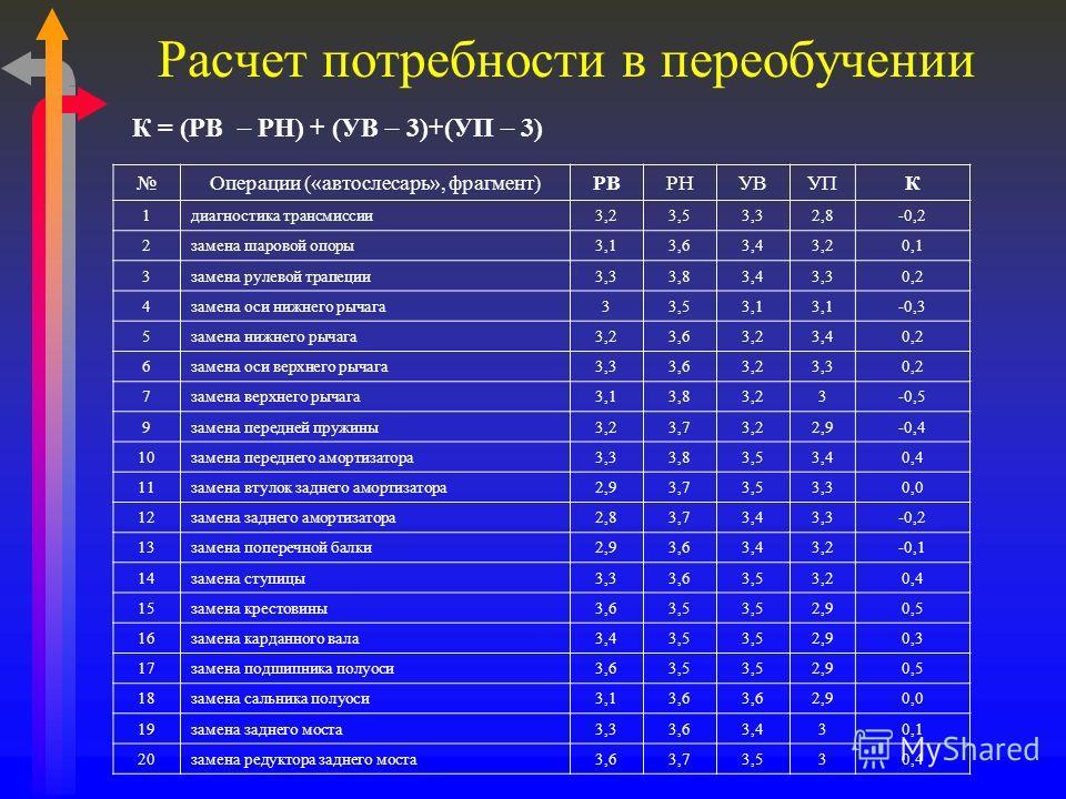 Расчет потребности в переобучении К = (РВ РН) + (УВ 3)+(УП 3) Операции («автослесарь», фрагмент)РВРНУВУПК 1диагностика трансмиссии3,23,53,32,8-0,2 2замена шаровой опоры3,13,63,43,20,1 3замена рулевой трапеции3,33,83,43,30,2 4замена оси нижнего рычага