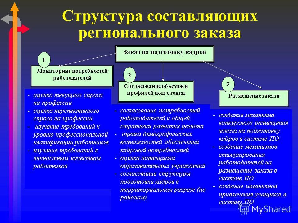 Структура составляющих регионального заказа Заказ на подготовку кадров Мониторинг потребностей работодателей Согласование объемов и профилей подготовки Размещение заказа 1 2 3 -оценка текущего спроса на профессии -оценка перспективного спроса на проф