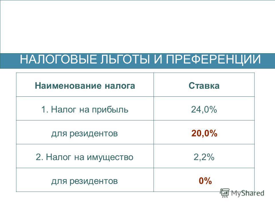 НАЛОГОВЫЕ ЛЬГОТЫ И ПРЕФЕРЕНЦИИ Наименование налогаСтавка 1. Налог на прибыль24,0% для резидентов20,0% 2. Налог на имущество2,2% для резидентов 0%