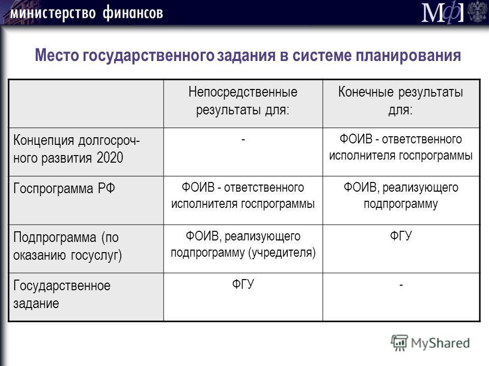 Место государственного задания в системе планирования Непосредственные результаты для: Конечные результаты для: Концепция долгосроч- ного развития 2020 -ФОИВ - ответственного исполнителя госпрограммы Госпрограмма РФ ФОИВ - ответственного исполнителя