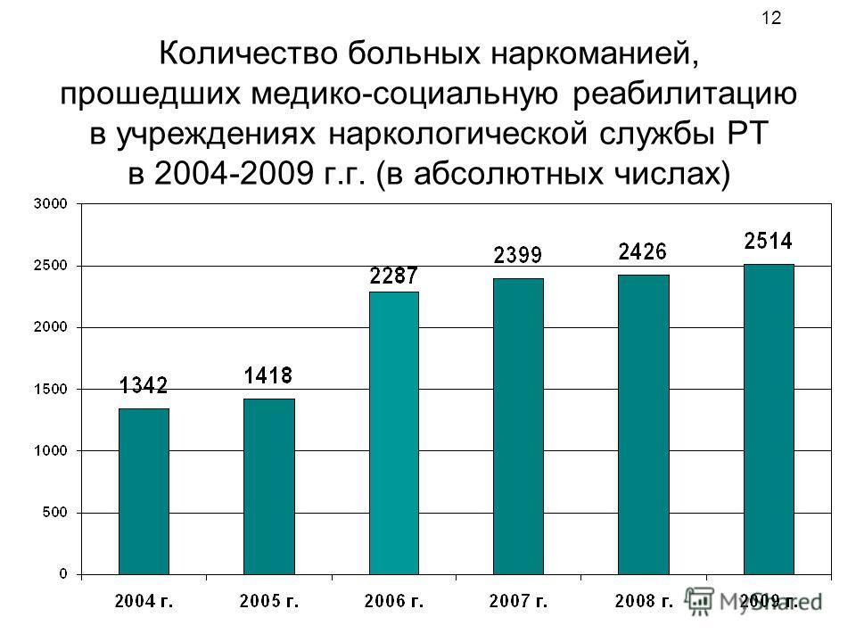 12 Количество больных наркоманией, прошедших медико-социальную реабилитацию в учреждениях наркологической службы РТ в 2004-2009 г.г. (в абсолютных числах)
