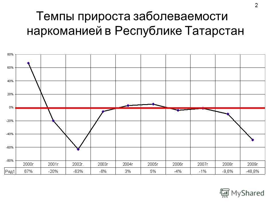 2 Темпы прироста заболеваемости наркоманией в Республике Татарстан