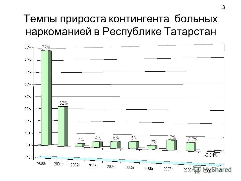 3 Темпы прироста контингента больных наркоманией в Республике Татарстан