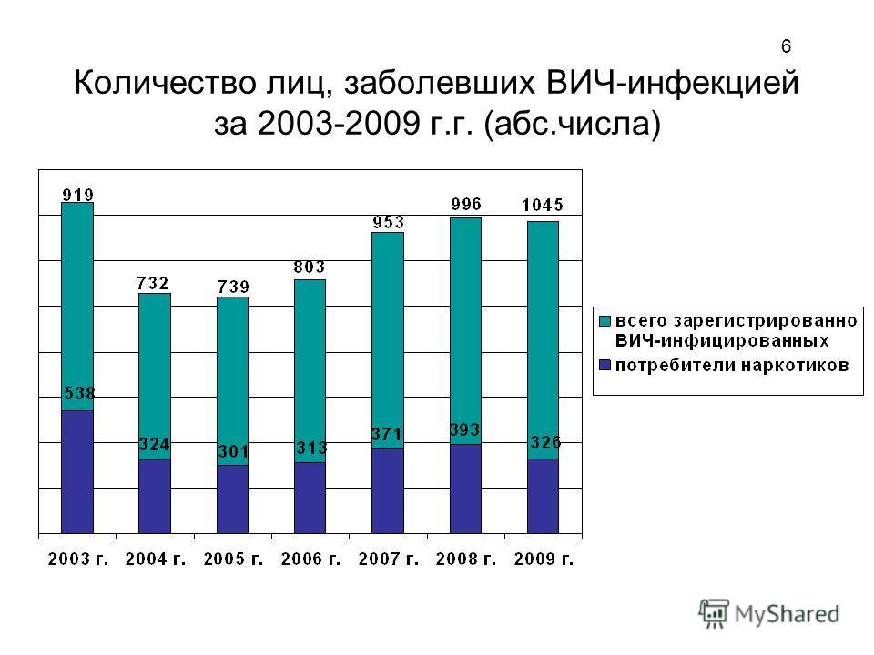 6 Количество лиц, заболевших ВИЧ-инфекцией за 2003-2009 г.г. (абс.числа)