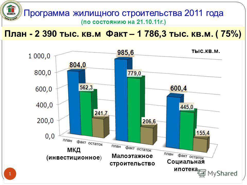 Программа жилищного строительства 2011 года (по состоянию на 21.10.11г.) План - 2 390 тыс. кв.м Факт – 1 786,3 тыс. кв.м. ( 75%) 1 тыс.кв.м. план факт остаток Малоэтажное строительство МКД (инвестиционное ) Социальная ипотека