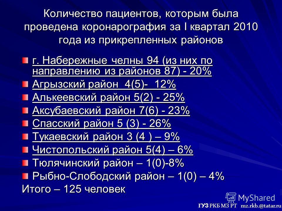 Количество пациентов, которым была проведена коронарография за I квартал 2010 года из прикрепленных районов г. Набережные челны 94 (из них по направлению из районов 87) - 20% Агрызский район 4(5)- 12% Алькеевский район 5(2) - 25% Аксубаевский район 7