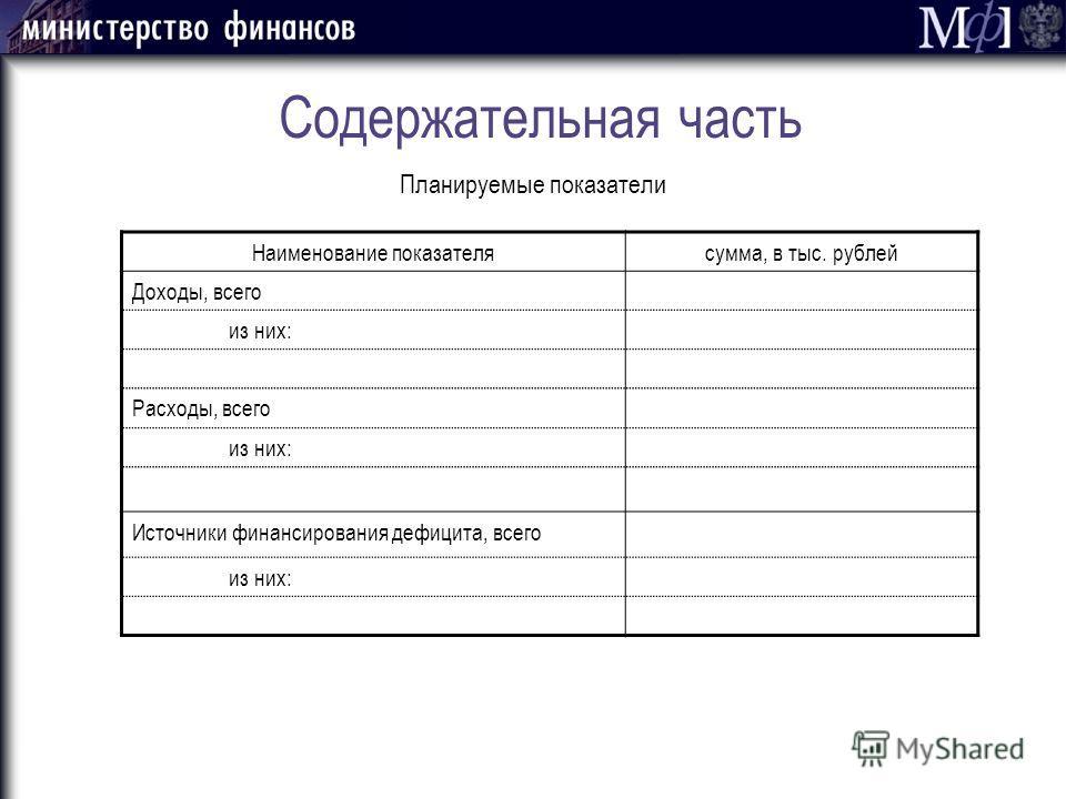 Содержательная часть Планируемые показатели Наименование показателясумма, в тыс. рублей Доходы, всего из них: Расходы, всего из них: Источники финансирования дефицита, всего из них: