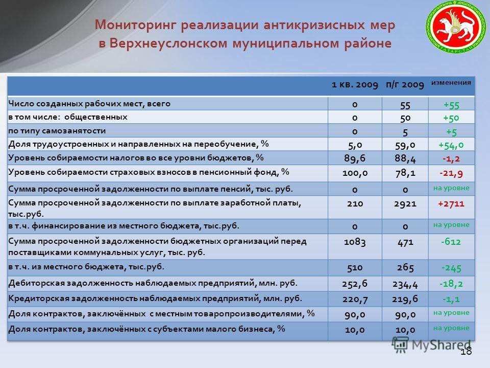 Мониторинг реализации антикризисных мер в Верхнеуслонском муниципальном районе 18