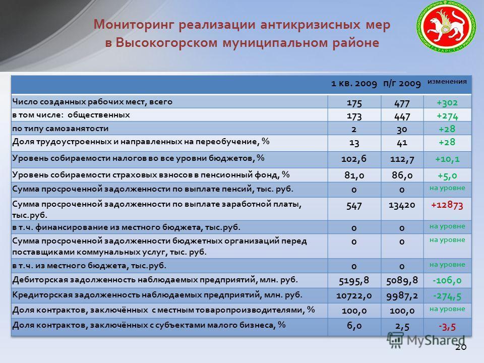 Мониторинг реализации антикризисных мер в Высокогорском муниципальном районе 20