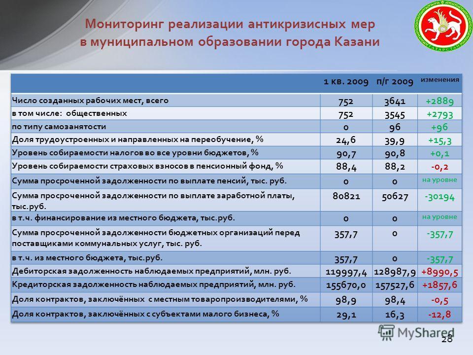 Мониторинг реализации антикризисных мер в муниципальном образовании города Казани 28
