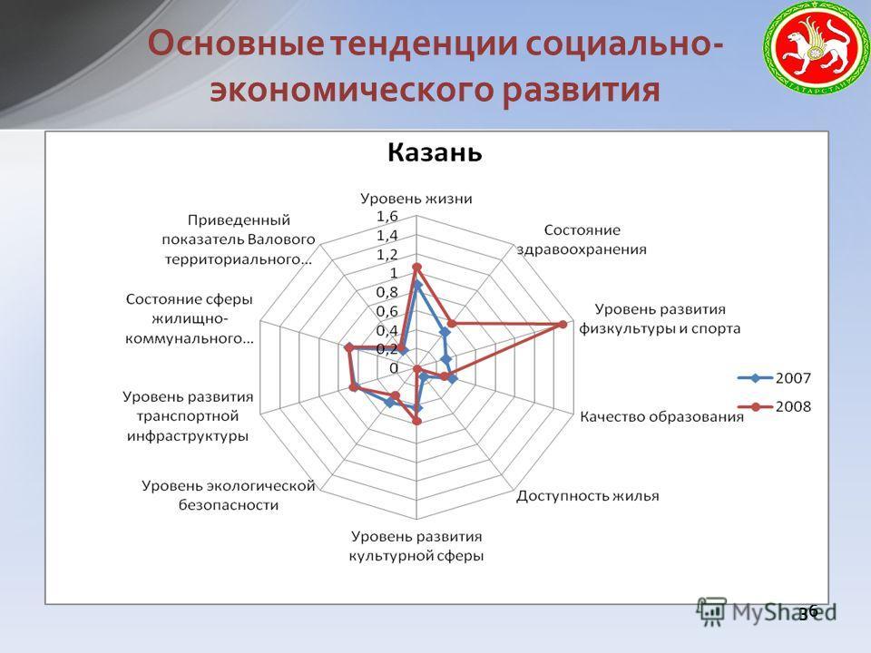Основные тенденции социально- экономического развития 36
