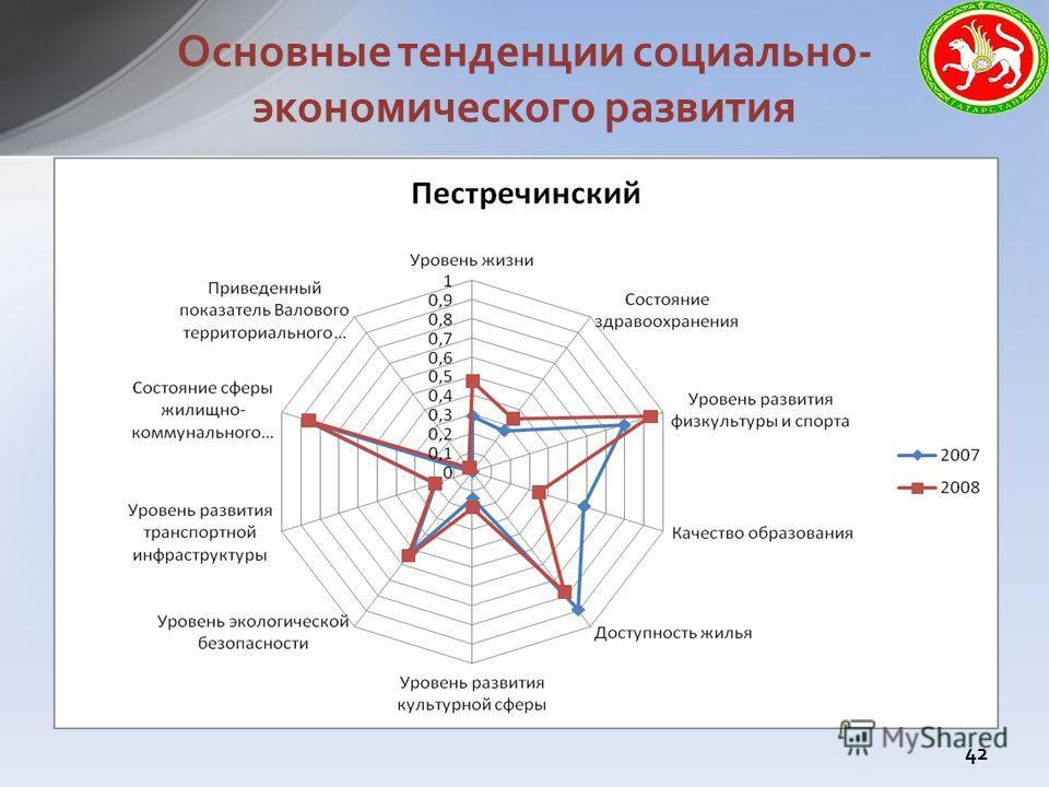 Основные тенденции социально- экономического развития 42