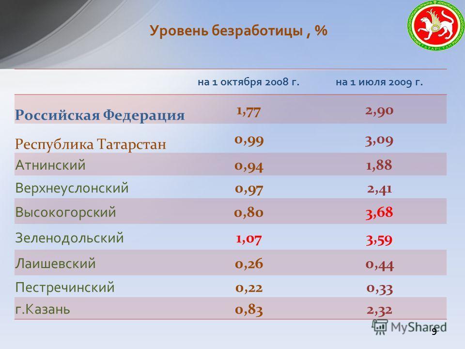 Уровень безработицы, % на 1 октября 2008 г.на 1 июля 2009 г. Российская Федерация 1,772,90 Республика Татарстан 0,993,09 Атнинский 0,941,88 Верхнеуслонский 0,972,41 Высокогорский 0,803,68 Зеленодольский 1,073,59 Лаишевский 0,260,44 Пестречинский 0,22