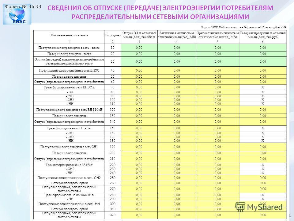 Коды по ОКЕИ: 1000 киловатт-часов – 246, мегаватт – 215, тысяча рублей - 384 Наименование показателяКод строки Отпуск ЭЭ за отчетный месяц (год), тыс кВт ч Заявленная мощность за отчетный месяц (год), МВт Присоединенная мощность за отчетный месяц (го