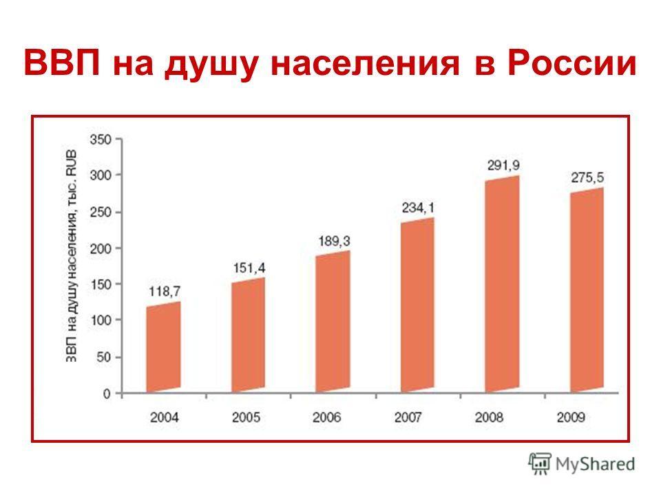 ВВП на душу населения в России