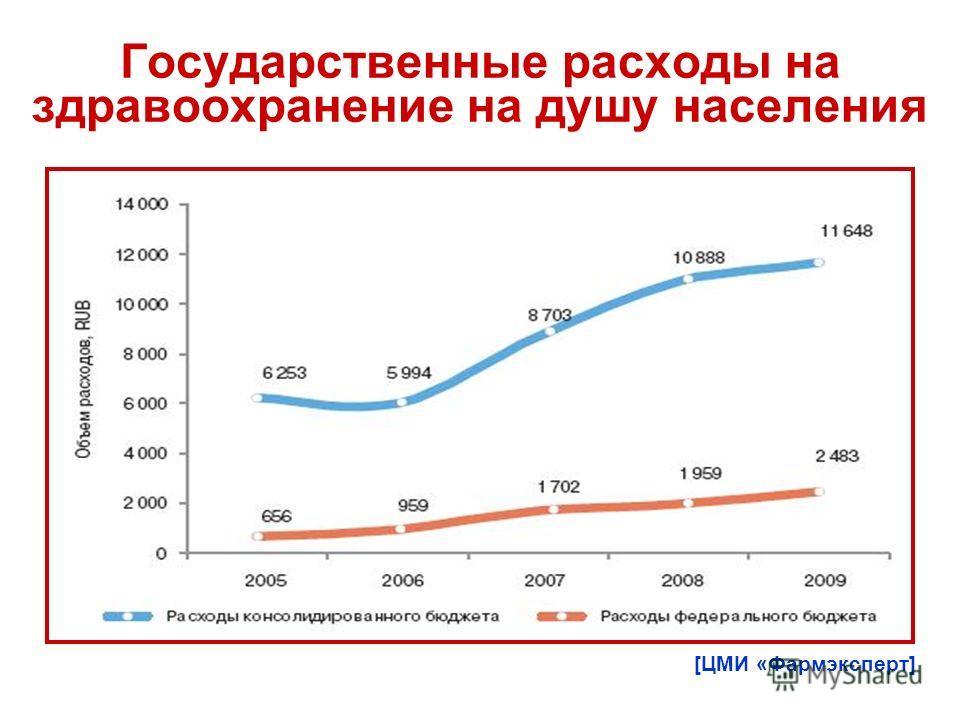 Государственные расходы на здравоохранение на душу населения [ЦМИ «Фармэксперт]