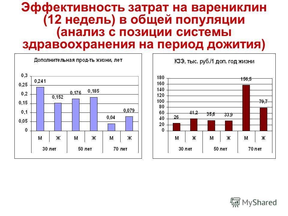 Эффективность затрат на варениклин (12 недель) в общей популяции (анализ с позиции системы здравоохранения на период дожития)