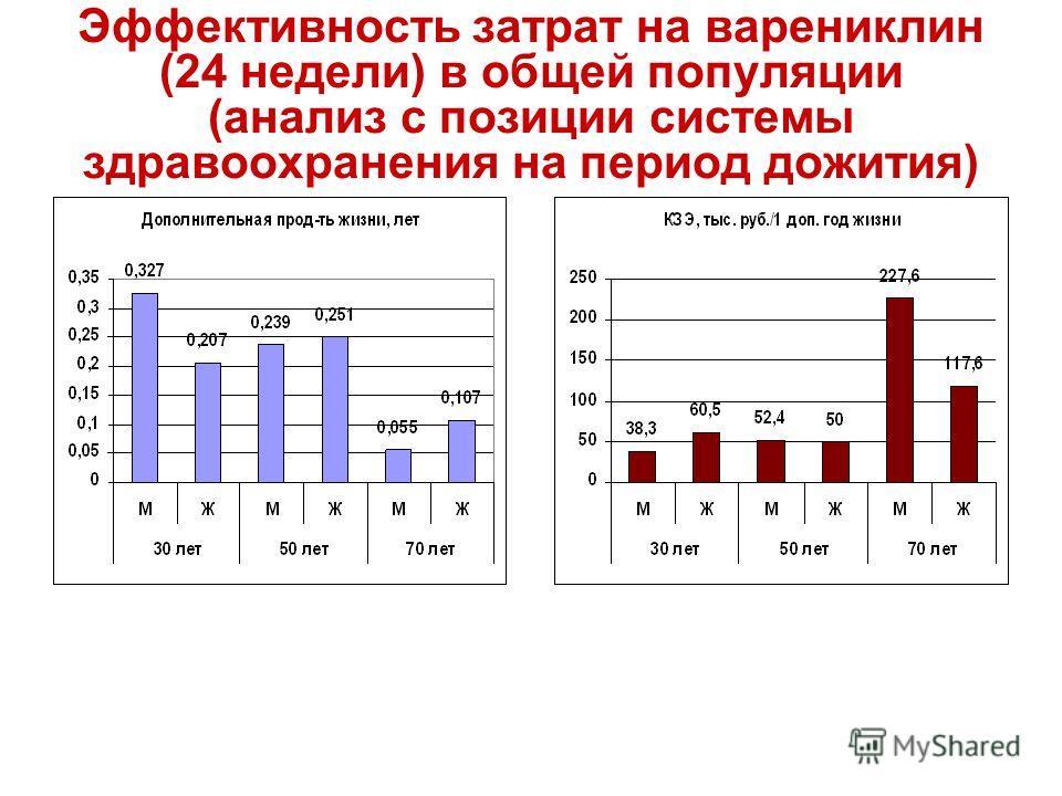 Эффективность затрат на варениклин (24 недели) в общей популяции (анализ с позиции системы здравоохранения на период дожития)