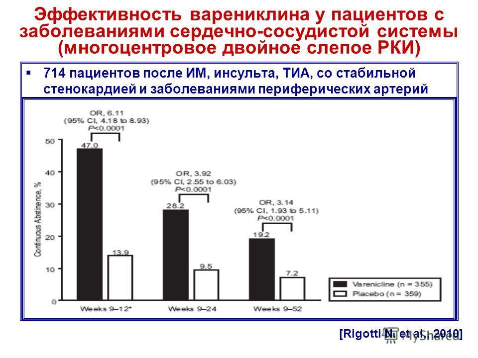Эффективность варениклина у пациентов с заболеваниями сердечно-сосудистой системы (многоцентровое двойное слепое РКИ) 714 пациентов после ИМ, инсульта, ТИА, со стабильной стенокардией и заболеваниями периферических артерий [Rigotti N. et al., 2010]