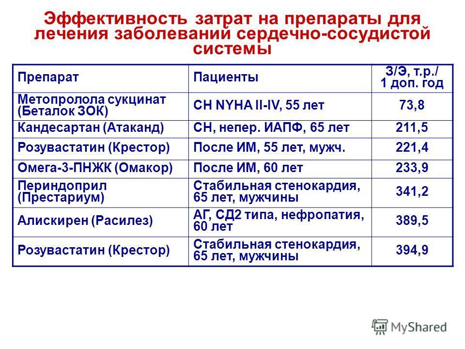 Эффективность затрат на препараты для лечения заболеваний сердечно-сосудистой системы ПрепаратПациенты З/Э, т.р./ 1 доп. год Метопролола сукцинат (Беталок ЗОК) СН NYHA II-IV, 55 лет73,8 Кандесартан (Атаканд)СН, непер. ИАПФ, 65 лет211,5 Розувастатин (