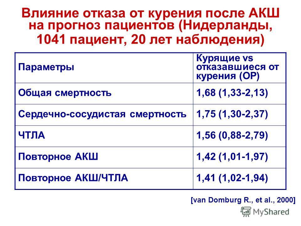 Влияние отказа от курения после АКШ на прогноз пациентов (Нидерланды, 1041 пациент, 20 лет наблюдения) Параметры Курящие vs отказавшиеся от курения (ОР) Общая смертность1,68 (1,33-2,13) Сердечно-сосудистая смертность1,75 (1,30-2,37) ЧТЛА1,56 (0,88-2,