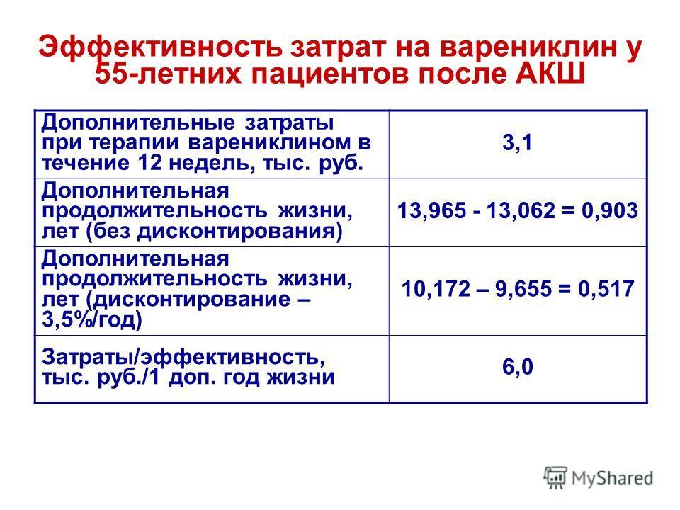 Эффективность затрат на варениклин у 55-летних пациентов после АКШ Дополнительные затраты при терапии варениклином в течение 12 недель, тыс. руб. 3,1 Дополнительная продолжительность жизни, лет (без дисконтирования) 13,965 - 13,062 = 0,903 Дополнител