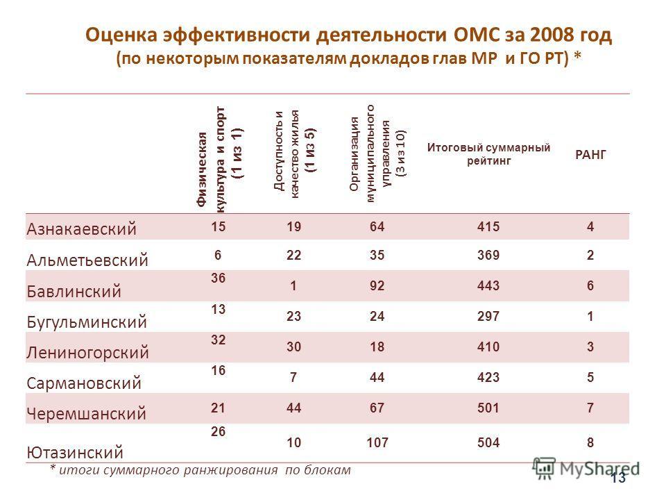 Оценка эффективности деятельности ОМС за 2008 год (по некоторым показателям докладов глав МР и ГО РТ) * Физическая культура и спорт (1 из 1) Доступность и качество жилья (1 из 5) Организация муниципального управления (3 из 10) Итоговый суммарный рейт