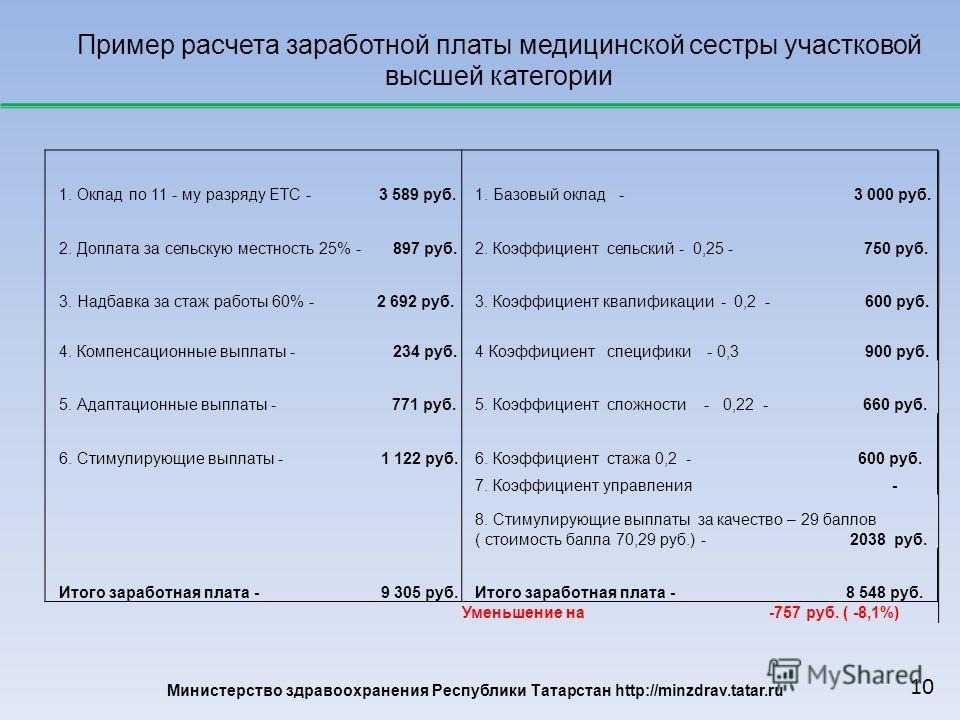 Министерство здравоохранения Республики Татарстан http://minzdrav.tatar.ru Пример расчета заработной платы медицинской сестры участковой высшей категории 1. Оклад по 11 - му разряду ЕТС - 3 589 руб. 1. Базовый оклад - 3 000 руб. 2. Доплата за сельску