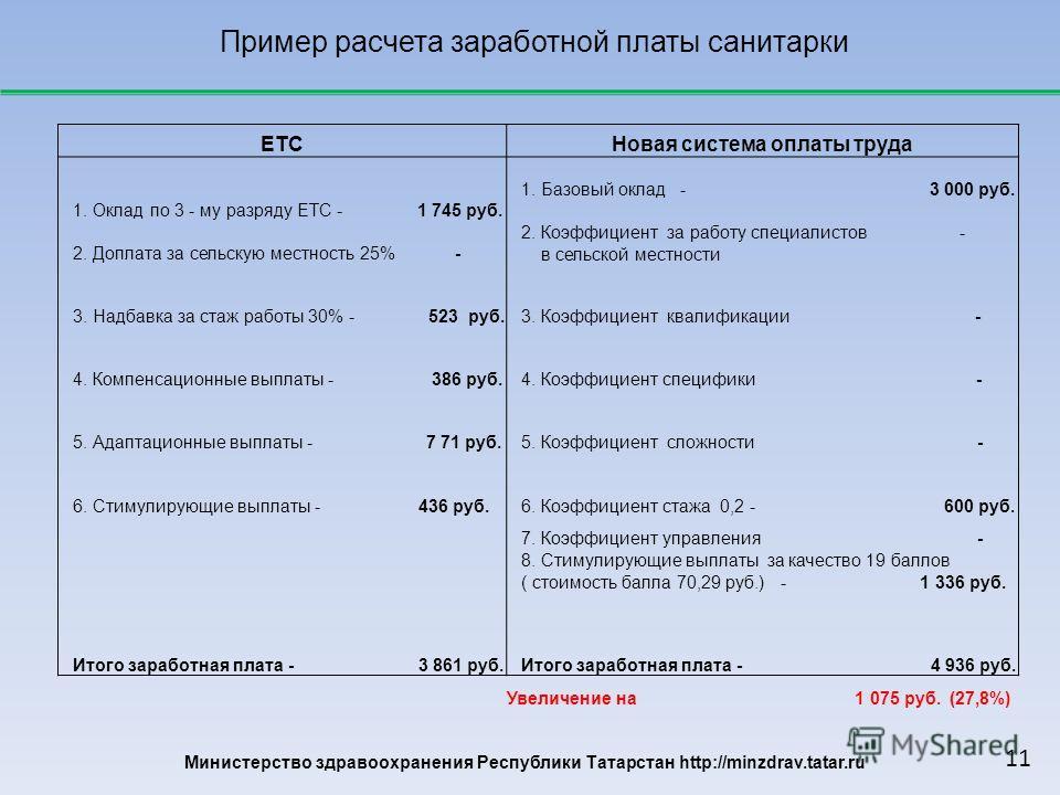 Министерство здравоохранения Республики Татарстан http://minzdrav.tatar.ru Пример расчета заработной платы санитарки ЕТСНовая система оплаты труда 1. Оклад по 3 - му разряду ЕТС - 1 745 руб. 1. Базовый оклад - 3 000 руб. 2. Доплата за сельскую местно