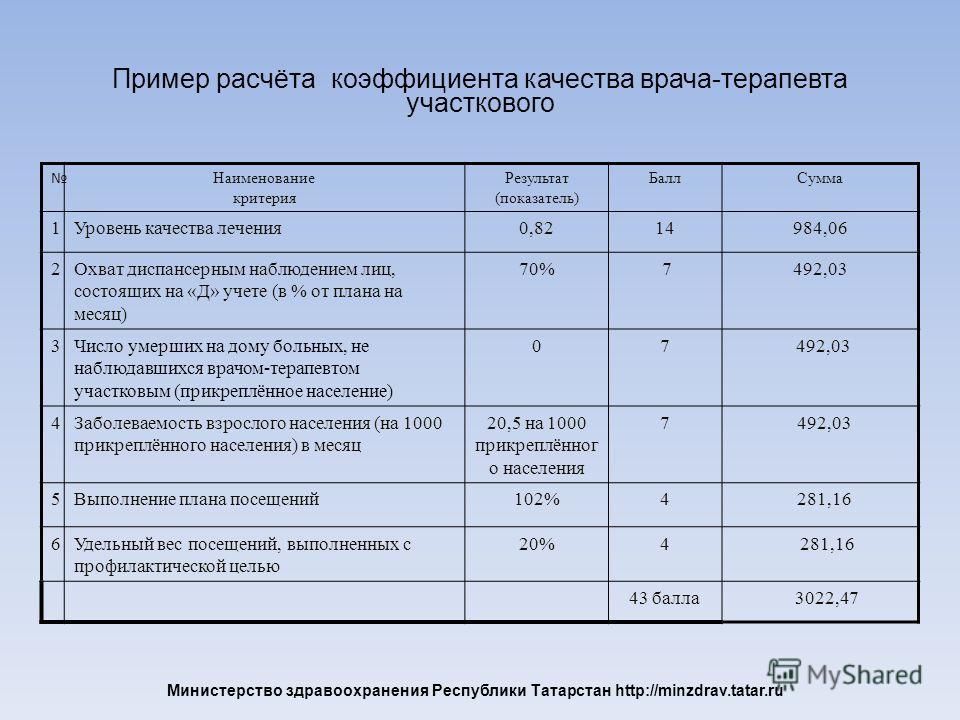 Министерство здравоохранения Республики Татарстан http://minzdrav.tatar.ru Пример расчёта коэффициента качества врача-терапевта участкового Наименование критерия Результат (показатель) БаллСумма 1Уровень качества лечения0,8214984,06 2Охват диспансерн