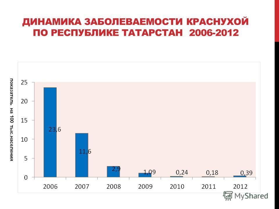 ДИНАМИКА ЗАБОЛЕВАЕМОСТИ КРАСНУХОЙ ПО РЕСПУБЛИКЕ ТАТАРСТАН 2006-2012 показатель на 100 тыс.населения
