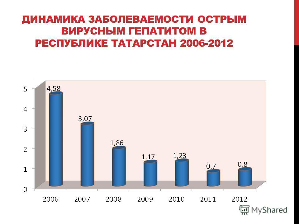 ДИНАМИКА ЗАБОЛЕВАЕМОСТИ ОСТРЫМ ВИРУСНЫМ ГЕПАТИТОМ В РЕСПУБЛИКЕ ТАТАРСТАН 2006-2012