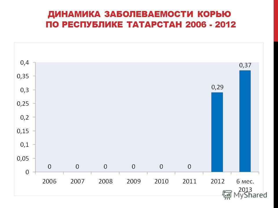 ДИНАМИКА ЗАБОЛЕВАЕМОСТИ КОРЬЮ ПО РЕСПУБЛИКЕ ТАТАРСТАН 2006 - 2012