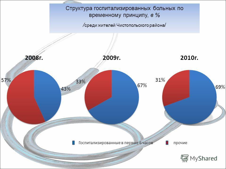 Структура госпитализированных больных по временному принципу, в % / среди жителей Чистопольского района / Госпитализированные в первые 6 часов прочие