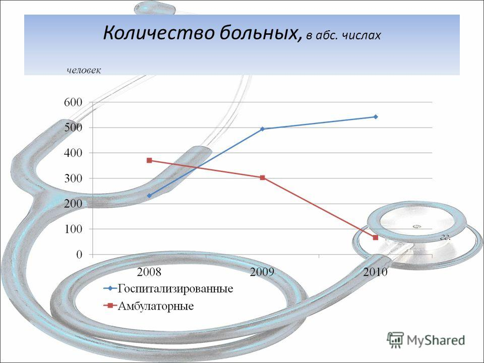 Количество больных, в абс. числах