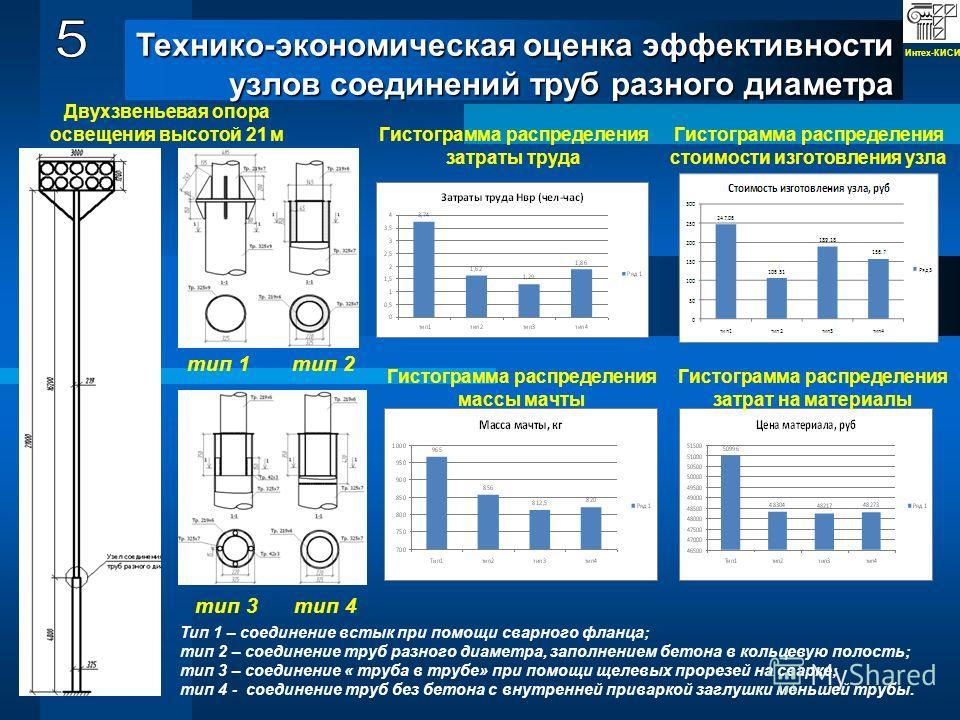 Технико-экономическая оценка эффективности узлов соединений труб разного диаметра тип 1 тип 2 тип 3 тип 4 Гистограмма распределения затраты труда Гистограмма распределения стоимости изготовления узла Гистограмма распределения массы мачты Гистограмма