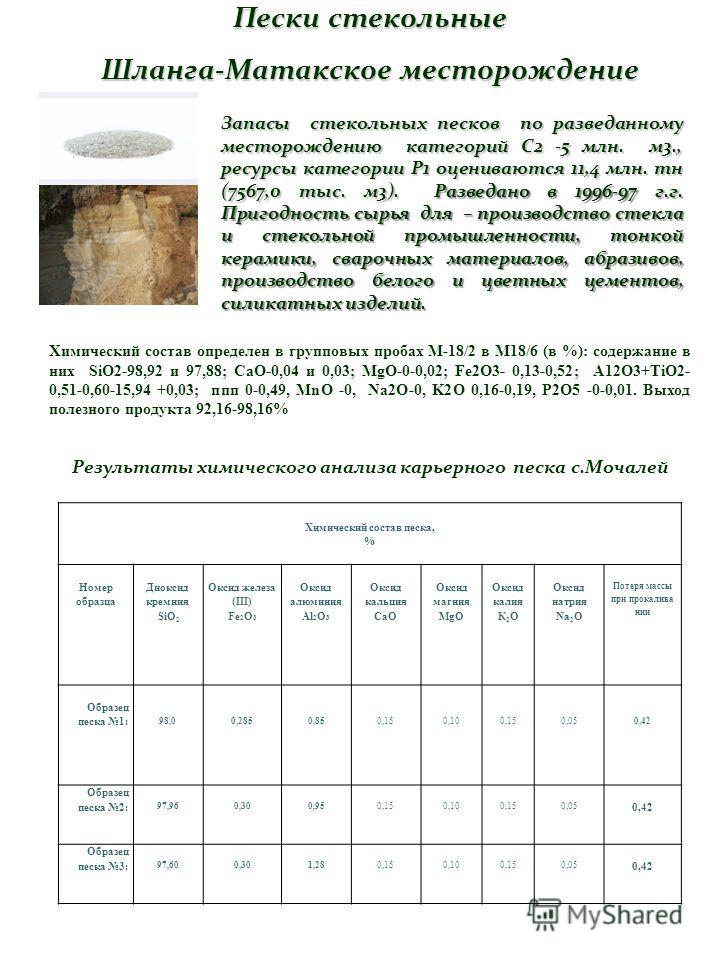 Пески стекольные Шланга-Матакское месторождение Химический состав песка, % Номер образца Диоксид кремния SiO 2 Оксид железа (III) Fe 2 O 3 Оксид алюминия Al 2 O 3 Оксид кальция CaO Оксид магния MgO Оксид калия К 2 O Оксид натрия Na 2 O Потеря массы п