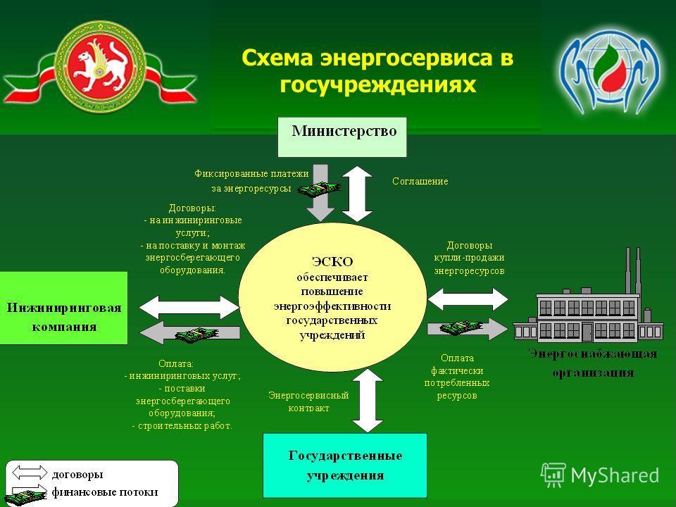 Схема энергосервиса в госучреждениях