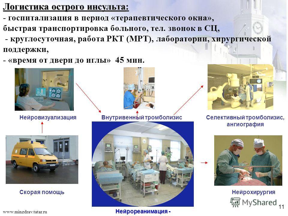 11 www.minzdrav.tatar.ru Логистика острого инсульта Логистика острого инсульта: - госпитализация в период «терапевтического окна», быстрая транспортировка больного, тел. звонок в СЦ, - круглосуточная, работа РКТ (МРТ), лаборатории, хирургической подд