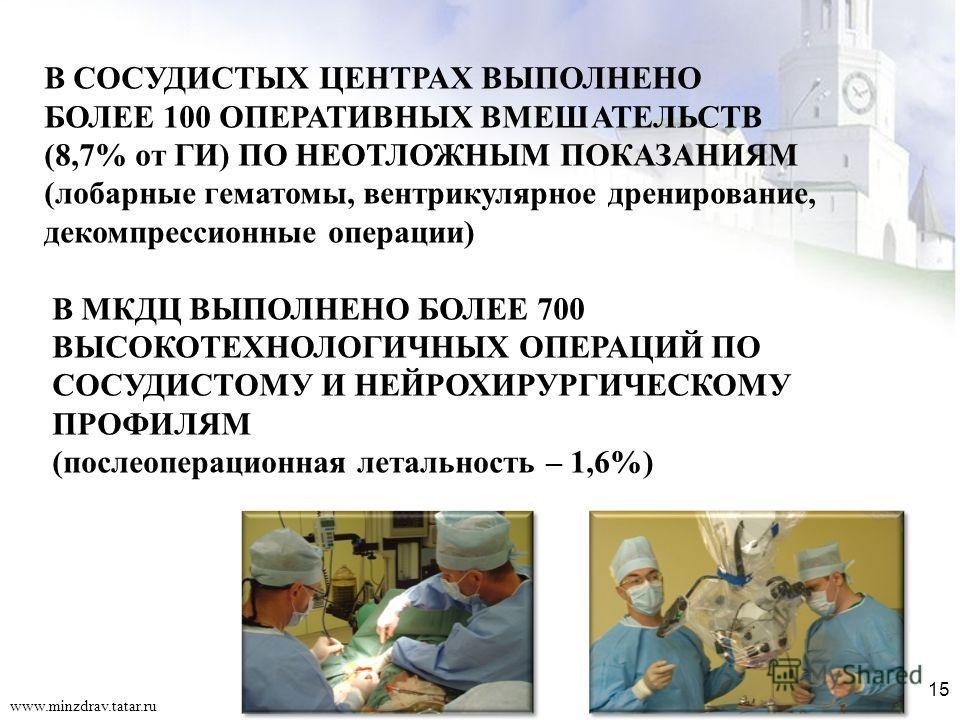 15 В СОСУДИСТЫХ ЦЕНТРАХ ВЫПОЛНЕНО БОЛЕЕ 100 ОПЕРАТИВНЫХ ВМЕШАТЕЛЬСТВ (8,7% от ГИ) ПО НЕОТЛОЖНЫМ ПОКАЗАНИЯМ (лобарные гематомы, вентрикулярное дренирование, декомпрессионные операции) В МКДЦ ВЫПОЛНЕНО БОЛЕЕ 700 ВЫСОКОТЕХНОЛОГИЧНЫХ ОПЕРАЦИЙ ПО СОСУДИСТ