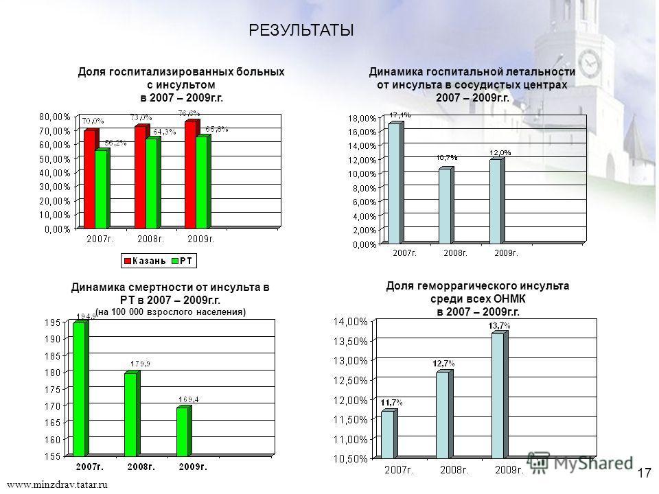 17 www.minzdrav.tatar.ru РЕЗУЛЬТАТЫ Динамика смертности от инсульта в РТ в 2007 – 2009г.г. (на 100 000 взрослого населения) Динамика госпитальной летальности от инсульта в сосудистых центрах 2007 – 2009г.г. Доля госпитализированных больных с инсульто