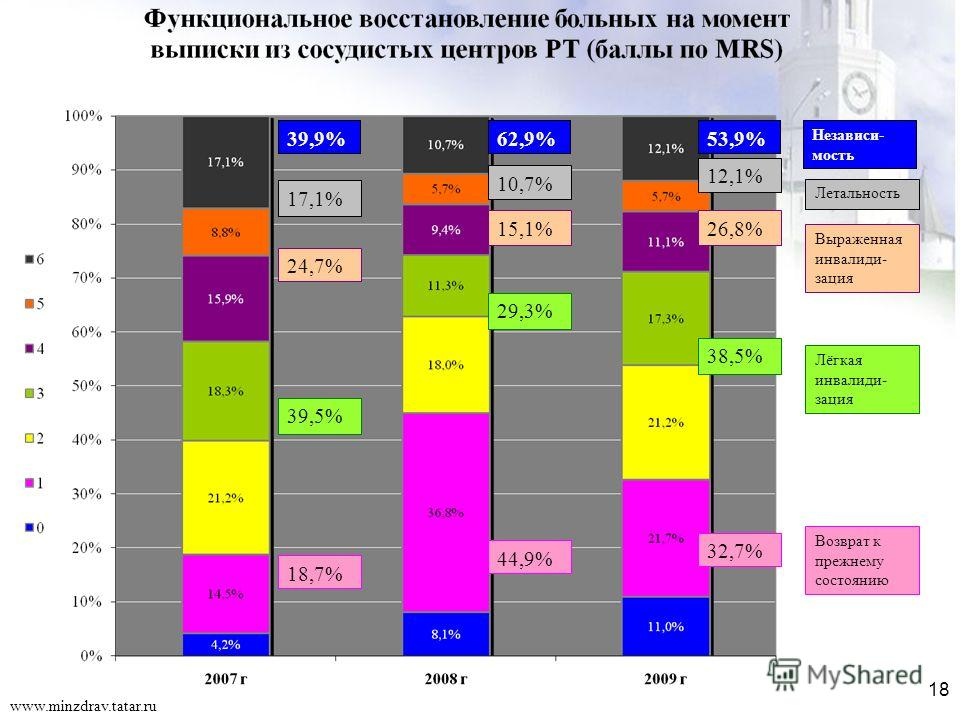 18 18,7% 39,5% 24,7% 17,1% 39,9% 44,9% 29,3% 15,1% 10,7% 62,9% 32,7% 38,5% 26,8% 12,1% 53,9% Возврат к прежнему состоянию Лёгкая инвалиди- зация Выраженная инвалиди- зация Летальность Независи- мость www.minzdrav.tatar.ru 18